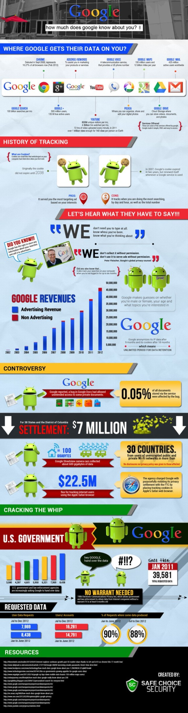 infographic what google knows about you